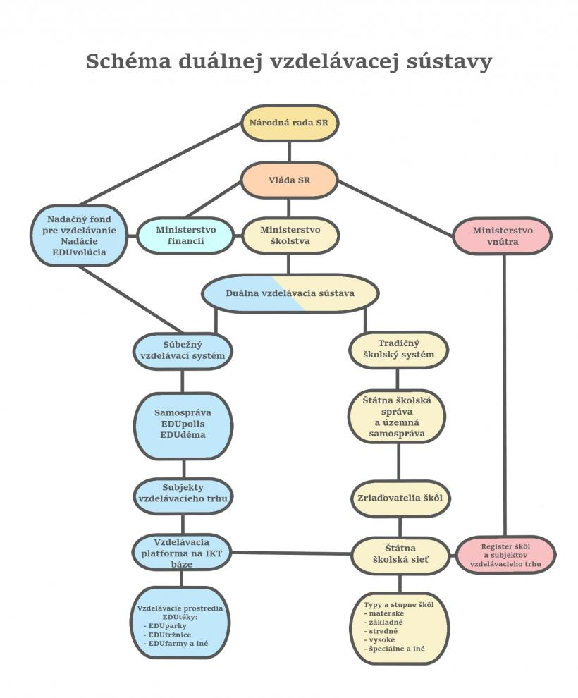 schema-dualneho-systemu